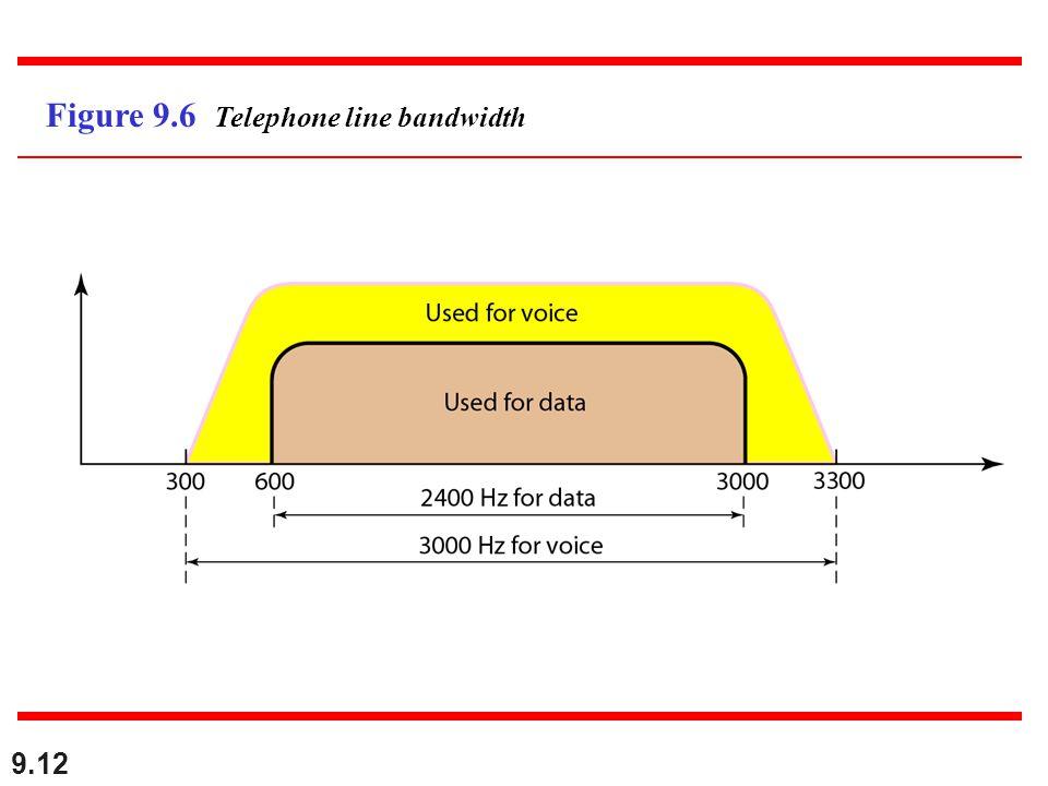 9.12 Figure 9.6 Telephone line bandwidth