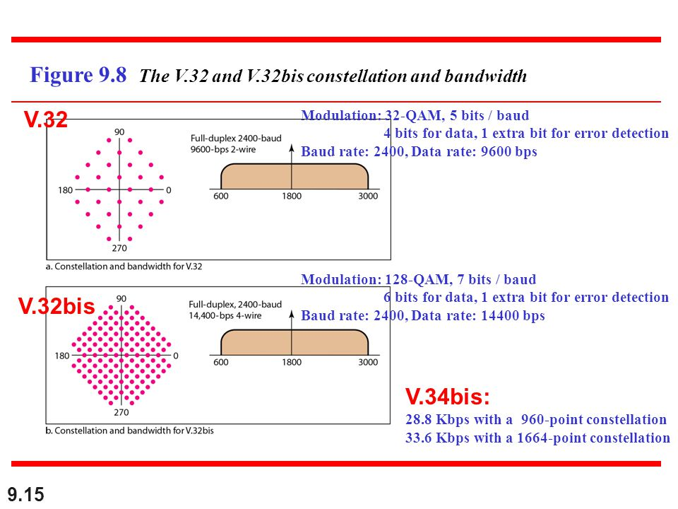 9.15 Figure 9.8 The V.32 and V.32bis constellation and bandwidth Modulation: 32-QAM, 5 bits / baud 4 bits for data, 1 extra bit for error detection Ba
