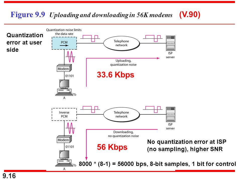 9.16 Figure 9.9 Uploading and downloading in 56K modems 33.6 Kbps 56 Kbps No quantization error at ISP (no sampling), higher SNR Quantization error at