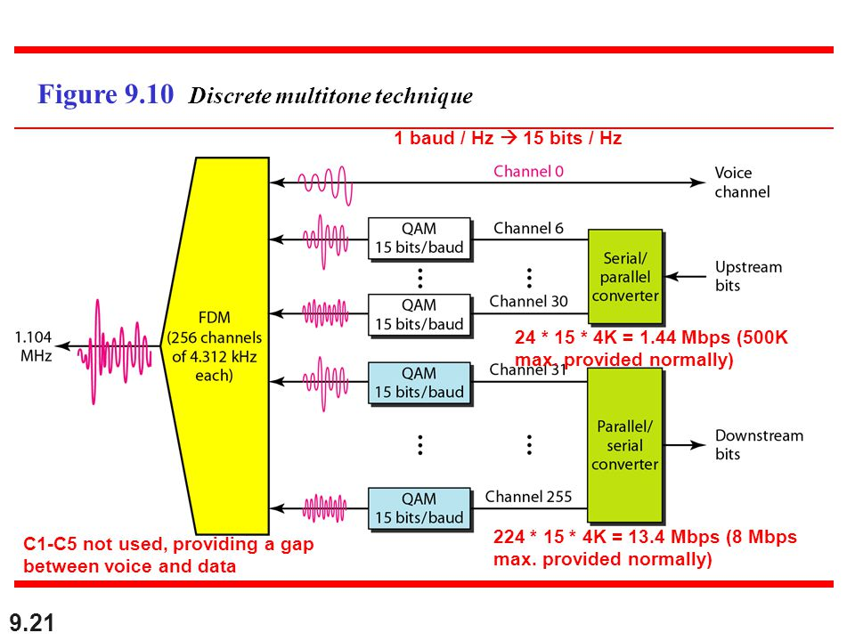 9.21 Figure 9.10 Discrete multitone technique C1-C5 not used, providing a gap between voice and data 1 baud / Hz 15 bits / Hz 24 * 15 * 4K = 1.44 Mbps