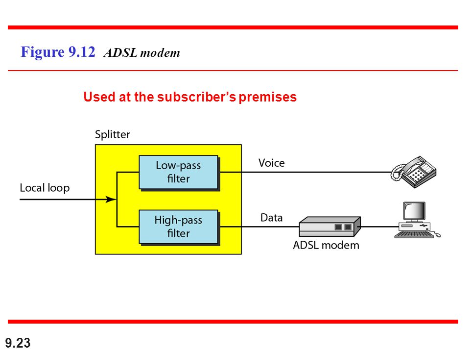 9.23 Figure 9.12 ADSL modem Used at the subscribers premises