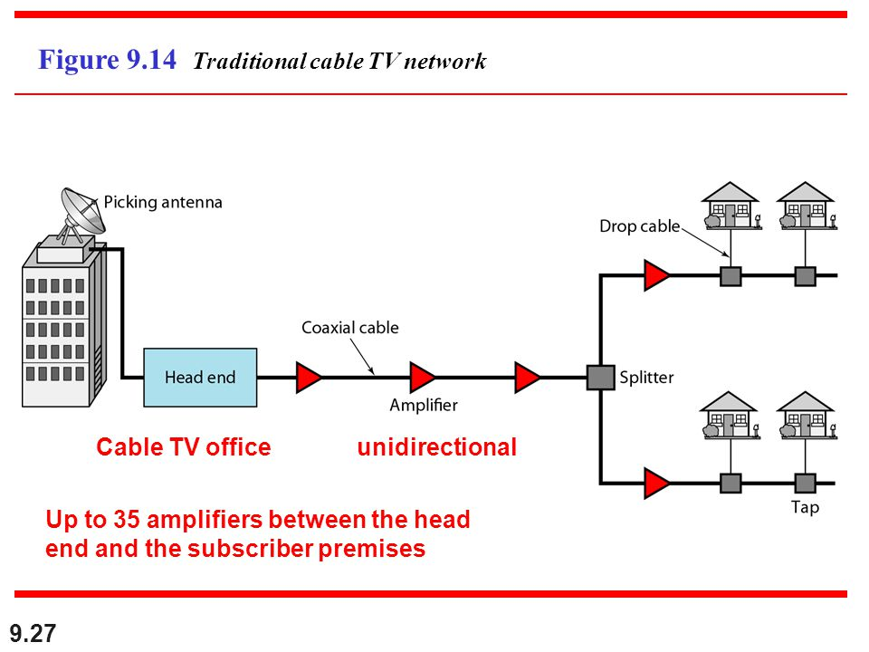 9.27 Figure 9.14 Traditional cable TV network Cable TV officeunidirectional Up to 35 amplifiers between the head end and the subscriber premises
