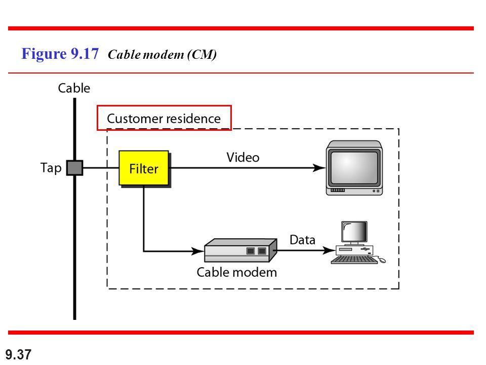 9.37 Figure 9.17 Cable modem (CM)