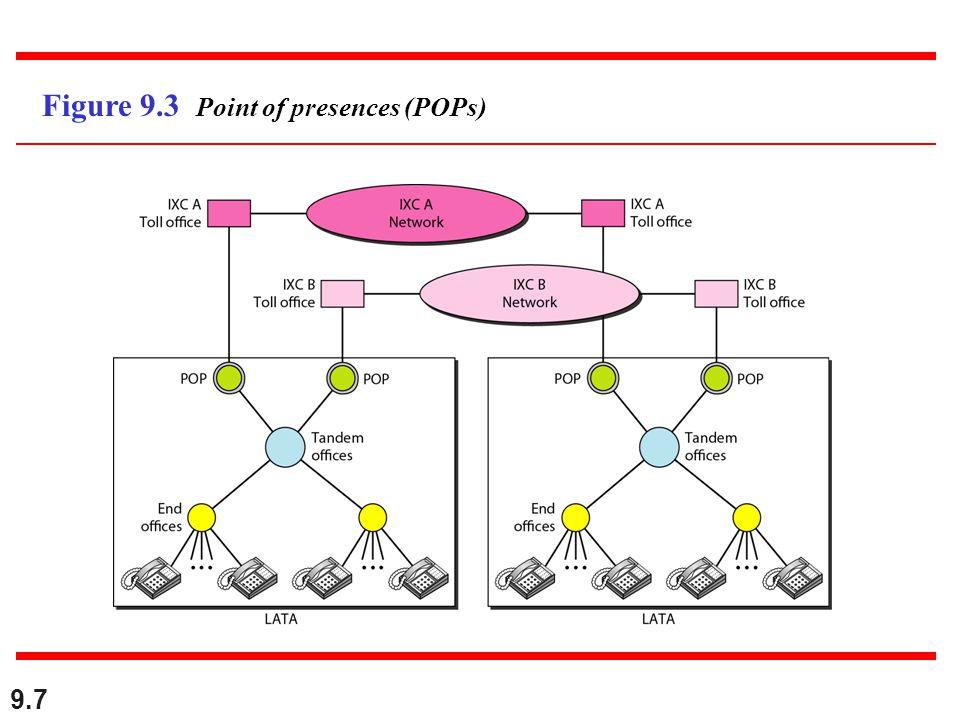 9.7 Figure 9.3 Point of presences (POPs)