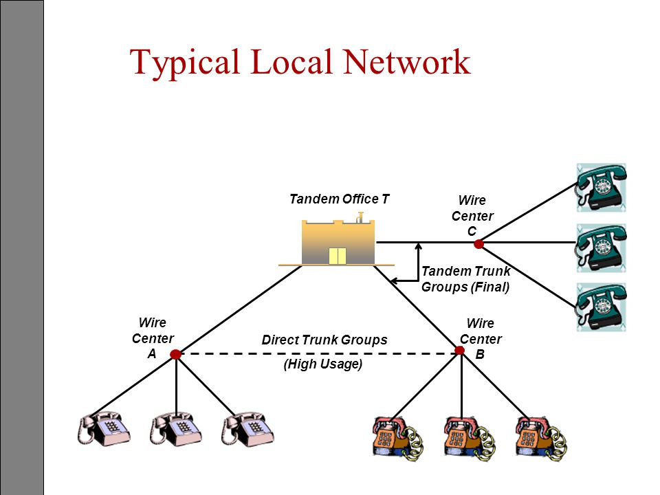 Typical Local Network Tandem Office T Wire Center A Wire Center B Wire Center C Tandem Trunk Groups (Final) Direct Trunk Groups (High Usage)