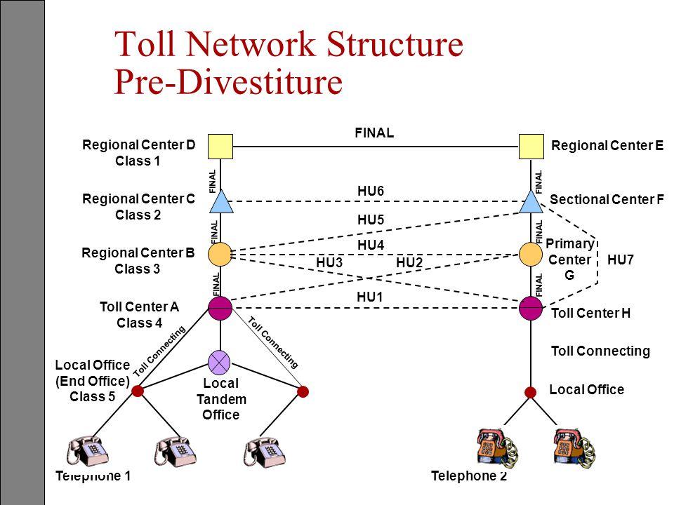 Toll Network Structure Pre-Divestiture Telephone 1Telephone 2 Regional Center D Class 1 Regional Center C Class 2 Regional Center B Class 3 Toll Cente
