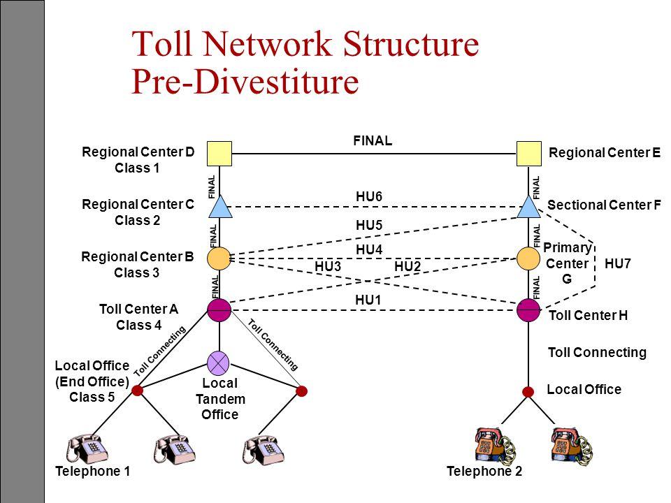 Toll Network Structure Pre-Divestiture Regional Center D Class 1 Regional Center C Class 2 Regional Center B Class 3 Toll Center A Class 4 FINAL Regio