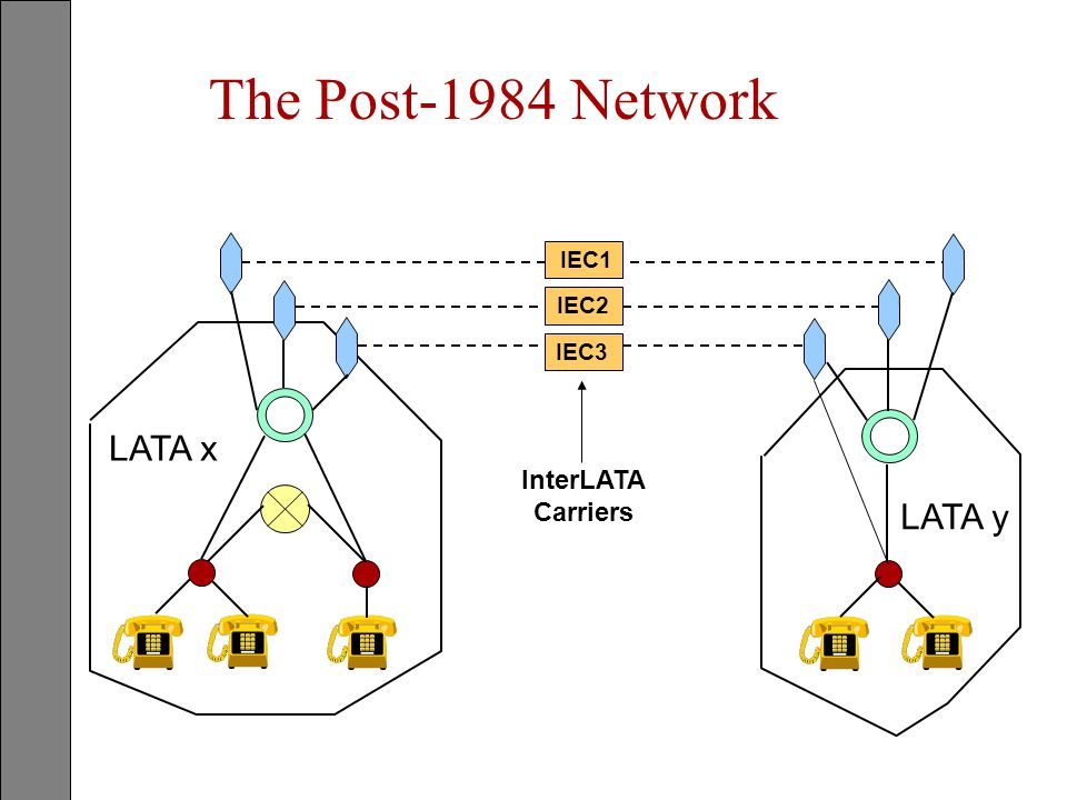 The Post-1984 Network IEC1 IEC2 IEC3 LATA x InterLATA Carriers LATA y