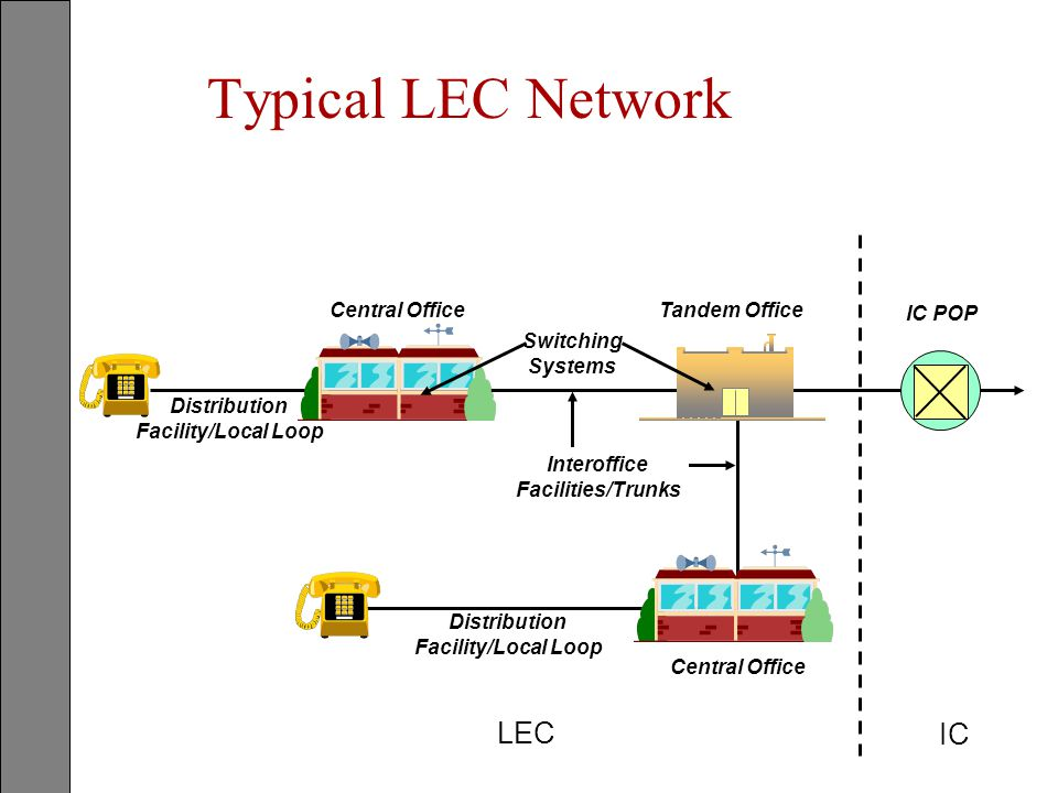 Typical LEC Network Tandem OfficeCentral Office Switching Systems Interoffice Facilities/Trunks Distribution Facility/Local Loop Distribution Facility
