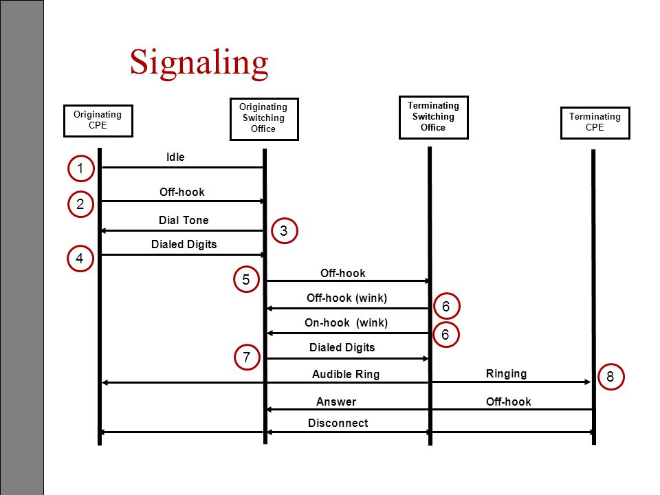 Signaling Terminating Switching Office Originating CPE Terminating Switching Office Terminating CPE Originating Switching Office Off-hook Dial Tone Di