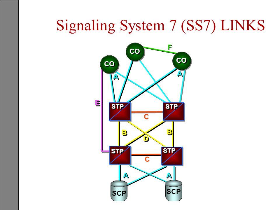 Signaling System 7 (SS7) LINKS A A A A A A A A EE F F CO DD BB BB C C STPSTP STPSTP STPSTP STPSTP SCP
