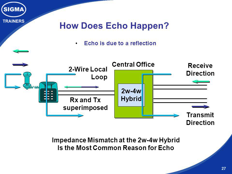 27 Central Office 2w-4w Hybrid How Does Echo Happen? Echo is due to a reflection Impedance Mismatch at the 2w-4w Hybrid Is the Most Common Reason for