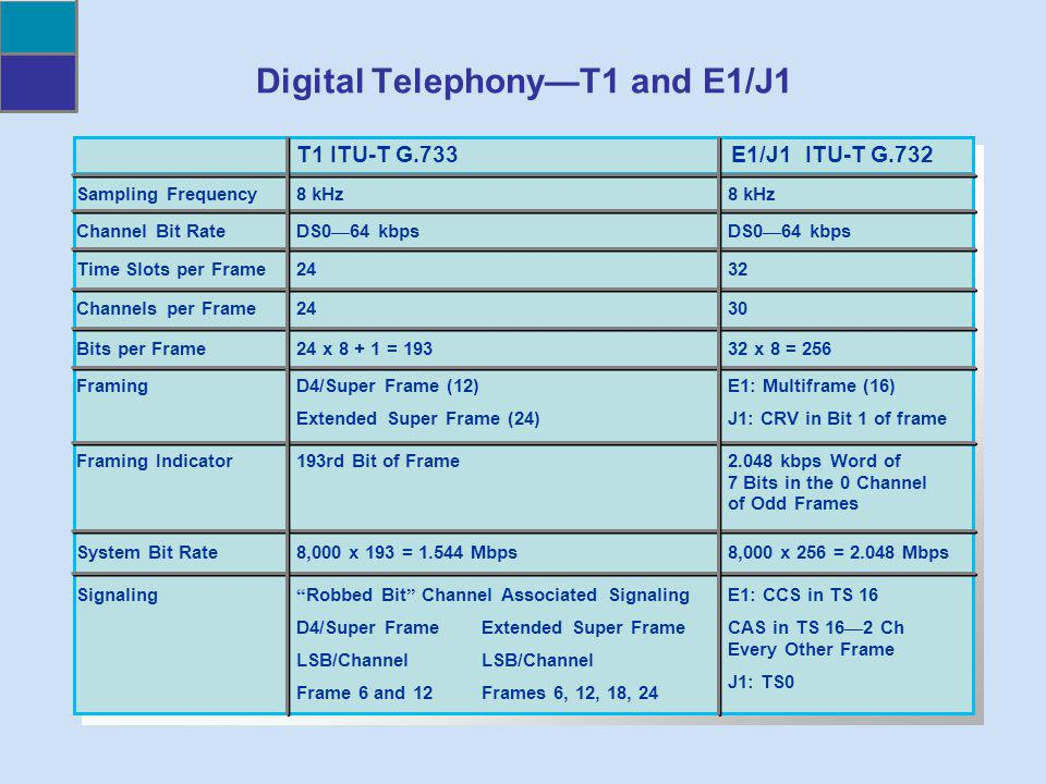 Digital TelephonyT1 and E1/J1 T1 ITU-T G.733E1/J1 ITU-T G.732 Sampling Frequency Channel Bit Rate Time Slots per Frame Channels per Frame Bits per Fra