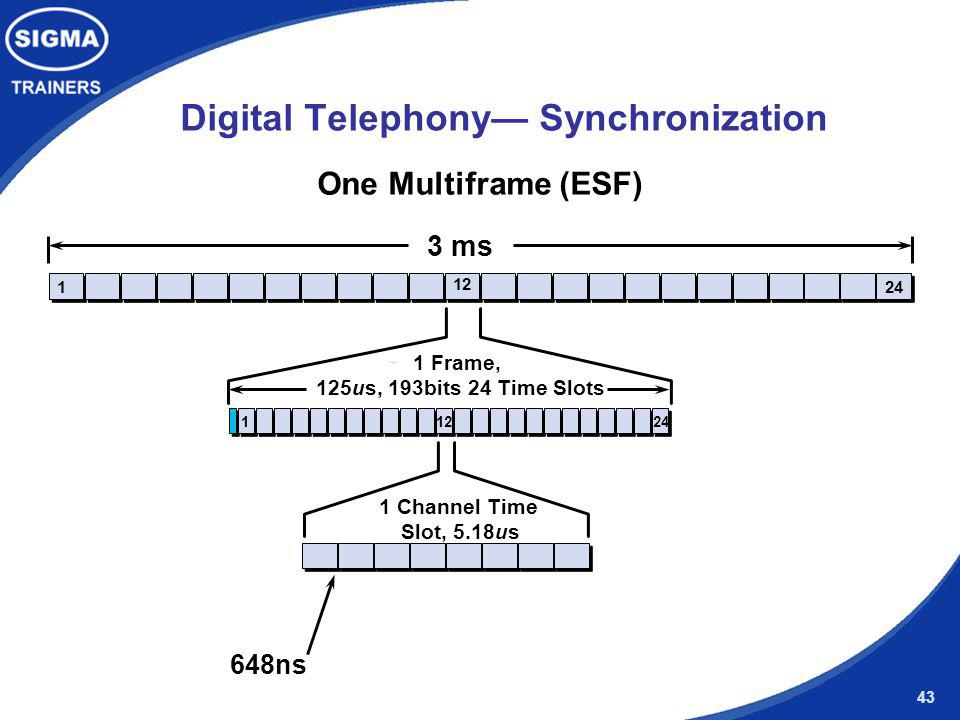 43 Digital Telephony Synchronization 3 ms One Multiframe (ESF) 124 1 12 1 Frame, 125us, 193bits 24 Time Slots 12 1 Channel Time Slot, 5.18us 648ns