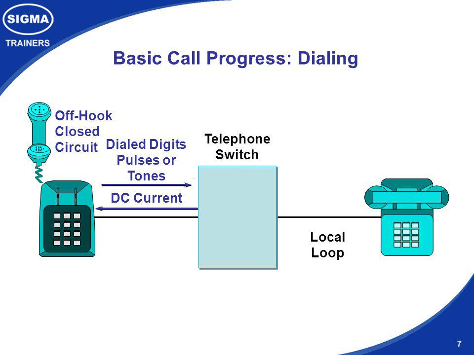 7 Basic Call Progress: Dialing Dialed Digits Pulses or Tones DC Current Telephone Switch Local Loop Off-Hook Closed Circuit
