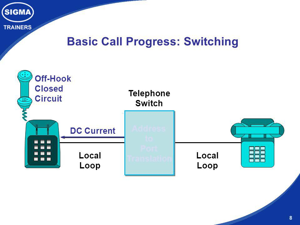 8 DC Current Telephone Switch Local Loop Basic Call Progress: Switching Address to Port Translation Local Loop Off-Hook Closed Circuit