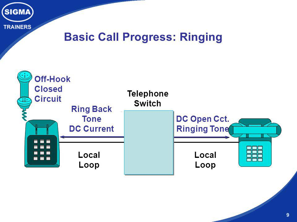 9 Basic Call Progress: Ringing Ring Back Tone DC Current DC Open Cct. Ringing Tone Telephone Switch Local Loop Local Loop Off-Hook Closed Circuit