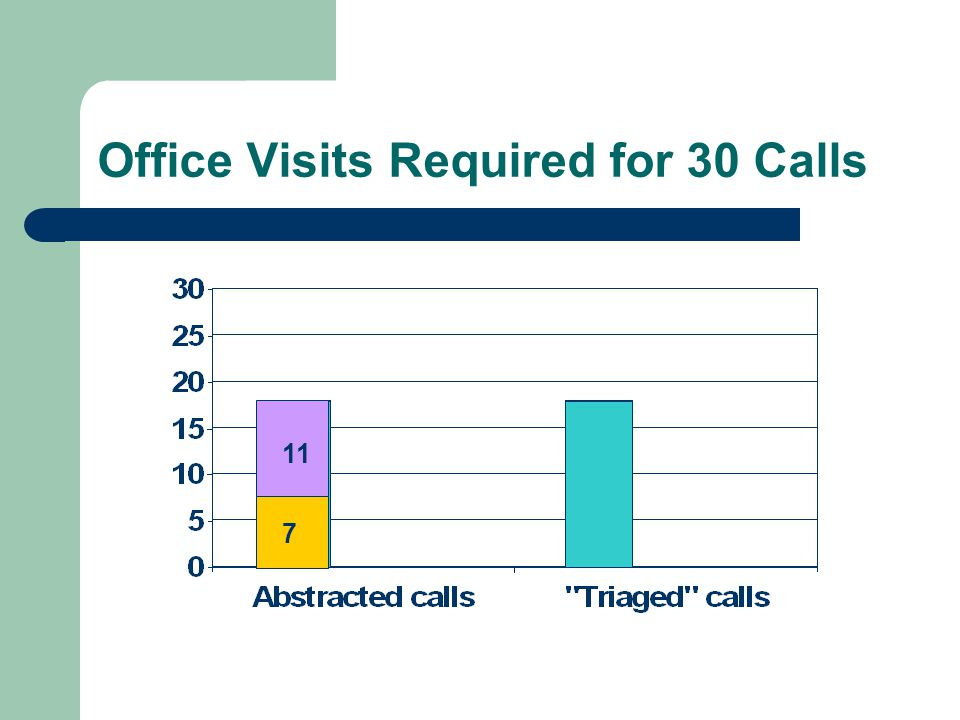 Office Visits Required for 30 Calls 11 7