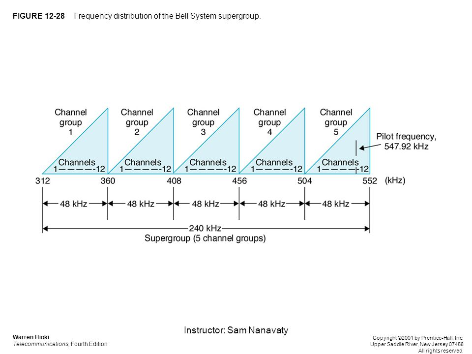 Instructor: Sam Nanavaty FIGURE 12-28 Frequency distribution of the Bell System supergroup.