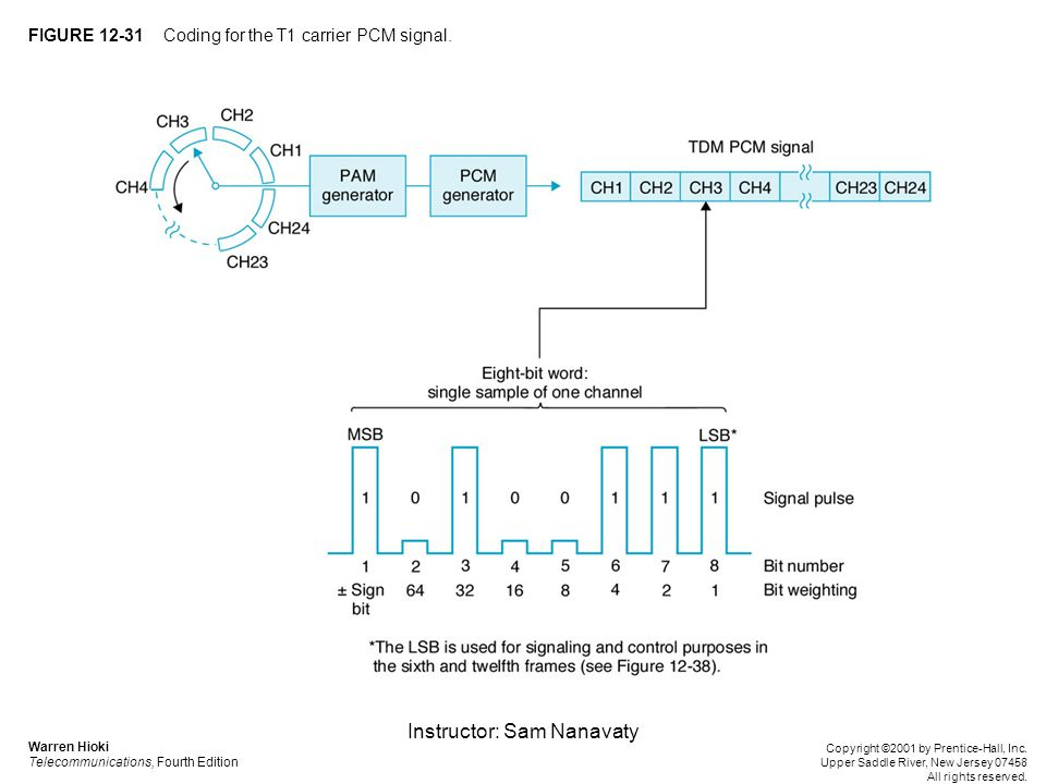 Instructor: Sam Nanavaty FIGURE 12-31 Coding for the T1 carrier PCM signal.
