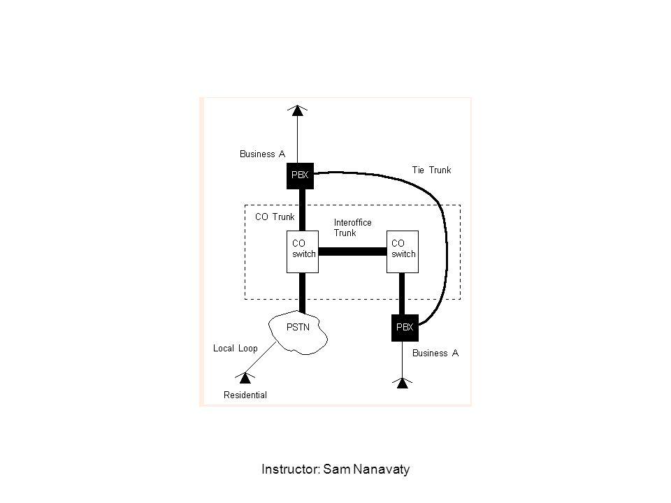 Instructor: Sam Nanavaty FIGURE 12-29 Simplified diagram illustrating TDM.