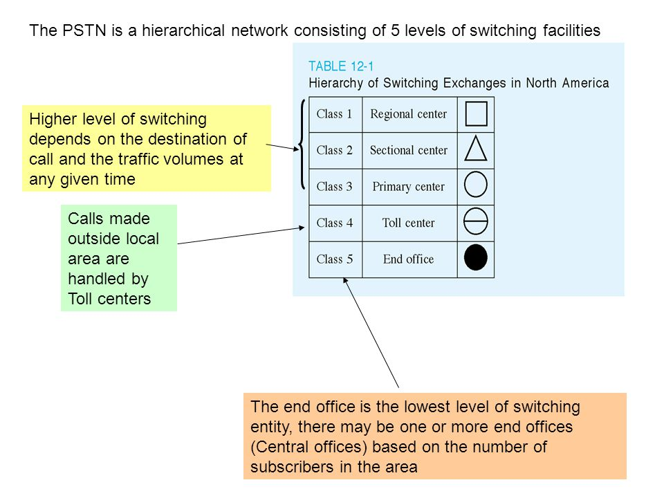 Instructor: Sam Nanavaty Calls made outside local area are handled by Toll centers Higher level of switching depends on the destination of call and the traffic volumes at any given time The end office is the lowest level of switching entity, there may be one or more end offices (Central offices) based on the number of subscribers in the area The PSTN is a hierarchical network consisting of 5 levels of switching facilities