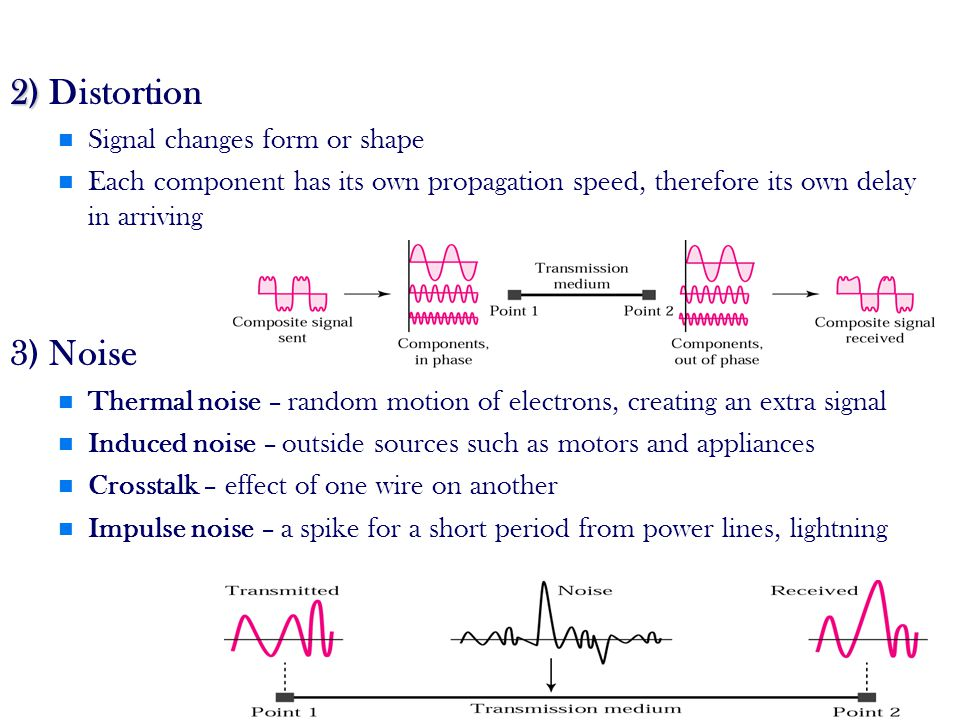 11 2) 2) Distortion Signal changes form or shape Each component has its own propagation speed, therefore its own delay in arriving 3) Noise Thermal noise – random motion of electrons, creating an extra signal Induced noise – outside sources such as motors and appliances Crosstalk – effect of one wire on another Impulse noise – a spike for a short period from power lines, lightning