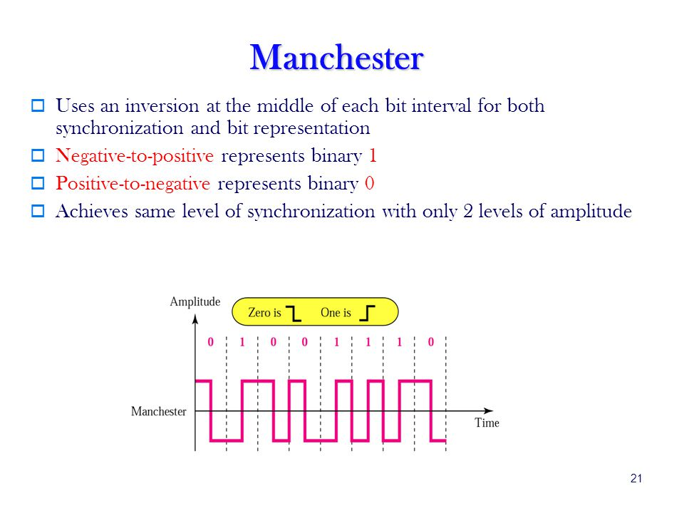21 Manchester Uses an inversion at the middle of each bit interval for both synchronization and bit representation Negative-to-positive represents binary 1 Positive-to-negative represents binary 0 Achieves same level of synchronization with only 2 levels of amplitude