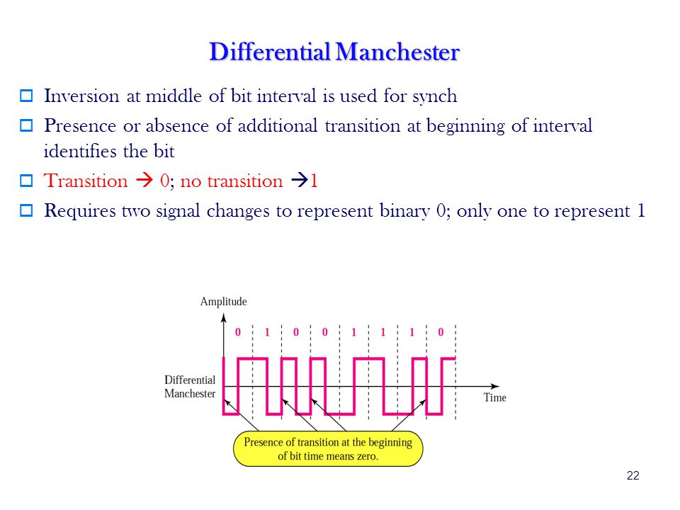 22 Differential Manchester Inversion at middle of bit interval is used for synch Presence or absence of additional transition at beginning of interval identifies the bit Transition 0; no transition 1 Requires two signal changes to represent binary 0; only one to represent 1