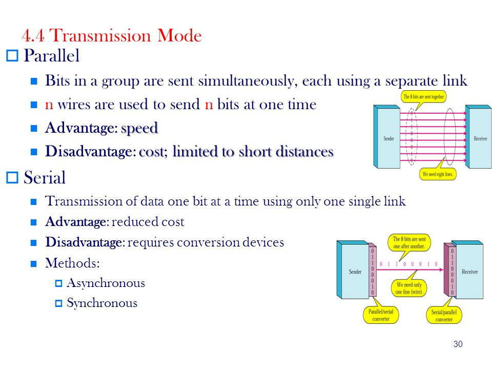30 4.4 Transmission Mode Parallel Bits in a group are sent simultaneously, each using a separate link n wires are used to send n bits at one time speed Advantage: speed costlimited to short distances Disadvantage: cost; limited to short distances Serial Transmission of data one bit at a time using only one single link Advantage: reduced cost Disadvantage: requires conversion devices Methods: Asynchronous Synchronous