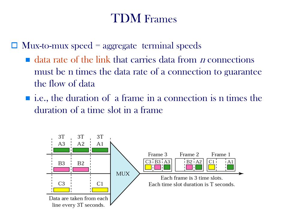 36 TDM Frames Mux-to-mux speed = aggregate terminal speeds data rate of the link that carries data from n connections must be n times the data rate of a connection to guarantee the flow of data i.e., the duration of a frame in a connection is n times the duration of a time slot in a frame