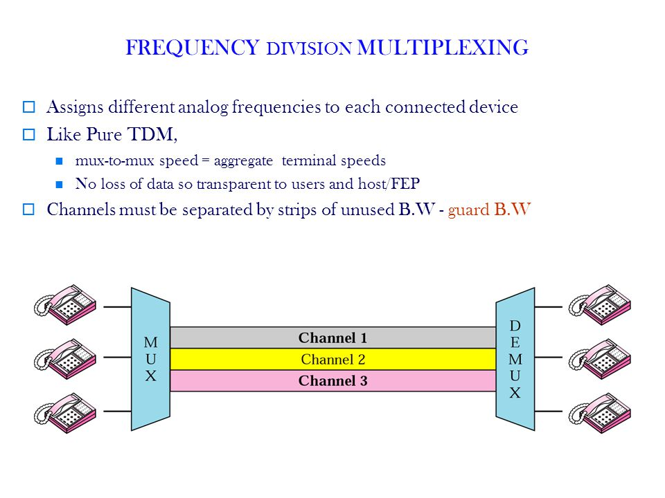 45 FREQUENCY DIVISION MULTIPLEXING Assigns different analog frequencies to each connected device Like Pure TDM, mux-to-mux speed = aggregate terminal speeds No loss of data so transparent to users and host/FEP Channels must be separated by strips of unused B.W - guard B.W
