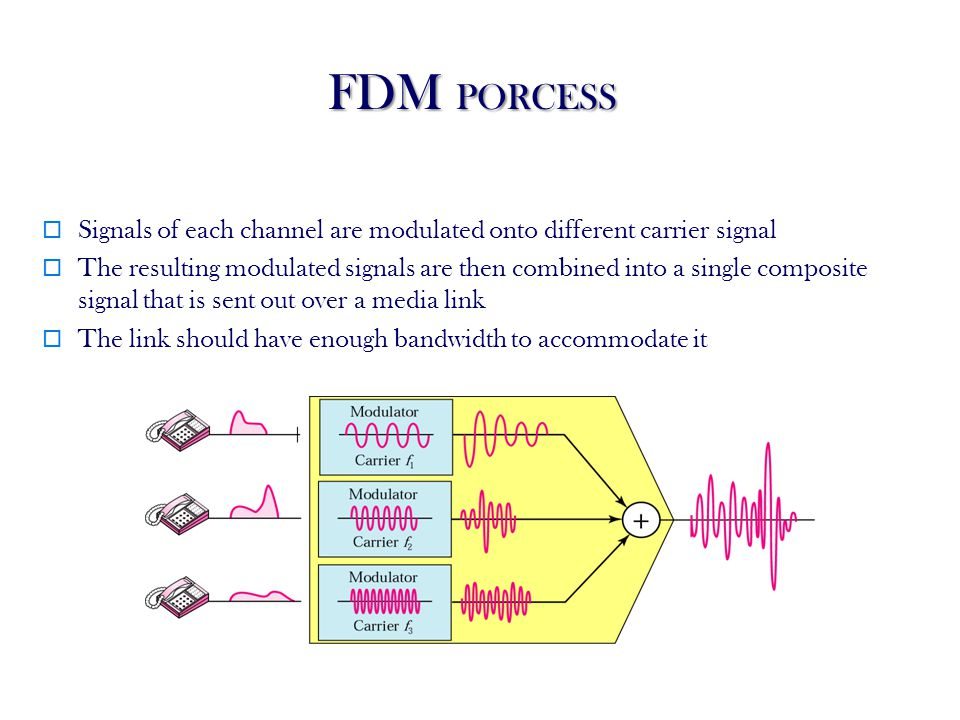 46 FDM PORCESS Signals of each channel are modulated onto different carrier signal The resulting modulated signals are then combined into a single composite signal that is sent out over a media link The link should have enough bandwidth to accommodate it
