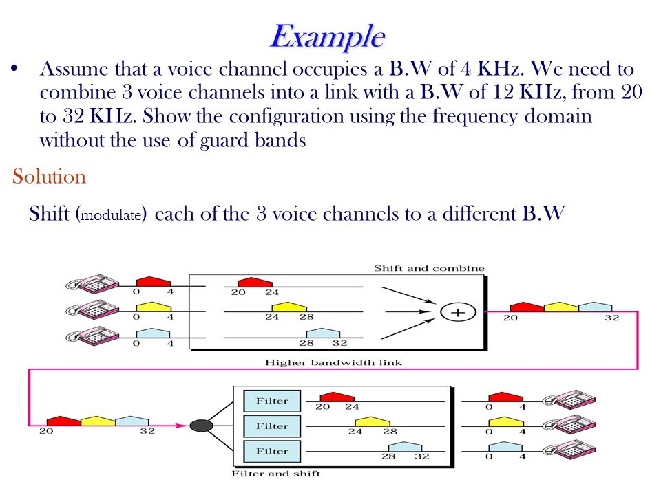 48 Example Assume that a voice channel occupies a B.W of 4 KHz.