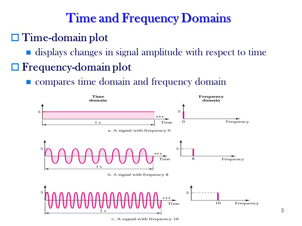 5 Time and Frequency Domains Time-domain plot displays changes in signal amplitude with respect to time Frequency-domain plot compares time domain and frequency domain