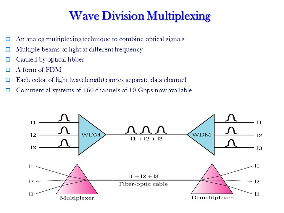 50 Wave Division Multiplexing An analog multiplexing technique to combine optical signals Multiple beams of light at different frequency Carried by optical fibber A form of FDM Each color of light (wavelength) carries separate data channel Commercial systems of 160 channels of 10 Gbps now available