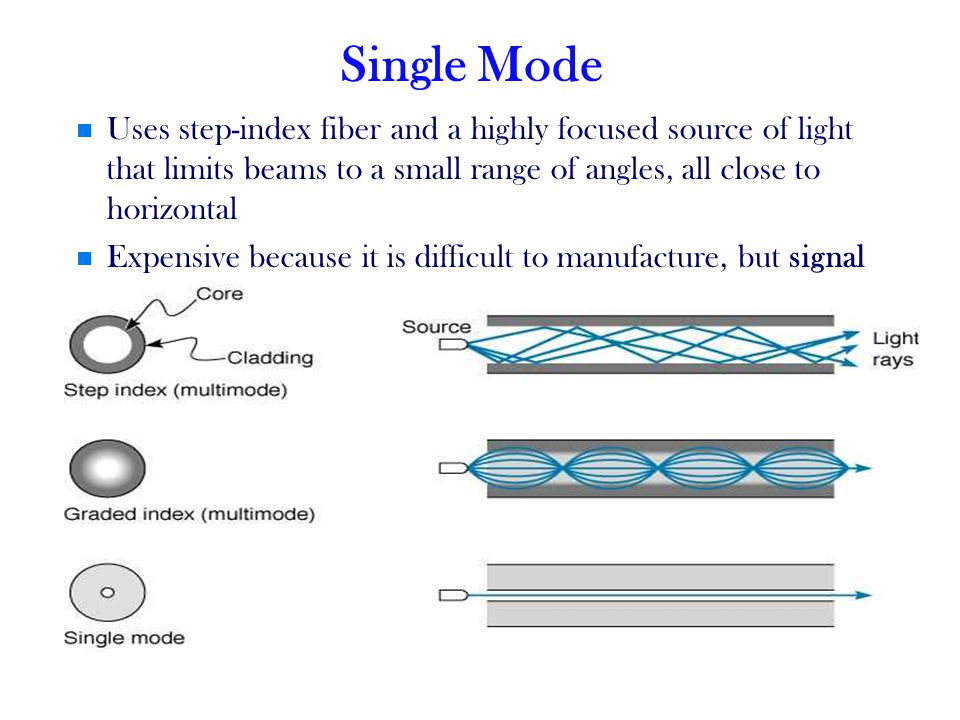 Single Mode Uses step-index fiber and a highly focused source of light that limits beams to a small range of angles, all close to horizontal Expensive because it is difficult to manufacture, but signal can be sent over many kilometers without spreading