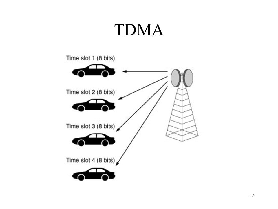 12 TDMA