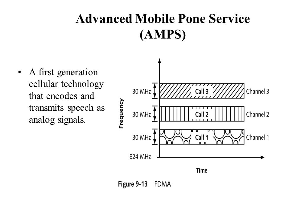 Advanced Mobile Pone Service (AMPS) A first generation cellular technology that encodes and transmits speech as analog signals.