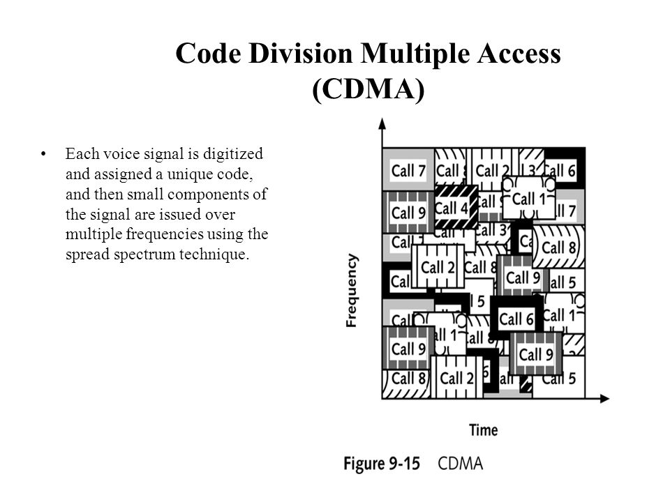 Code Division Multiple Access (CDMA) Each voice signal is digitized and assigned a unique code, and then small components of the signal are issued over multiple frequencies using the spread spectrum technique.