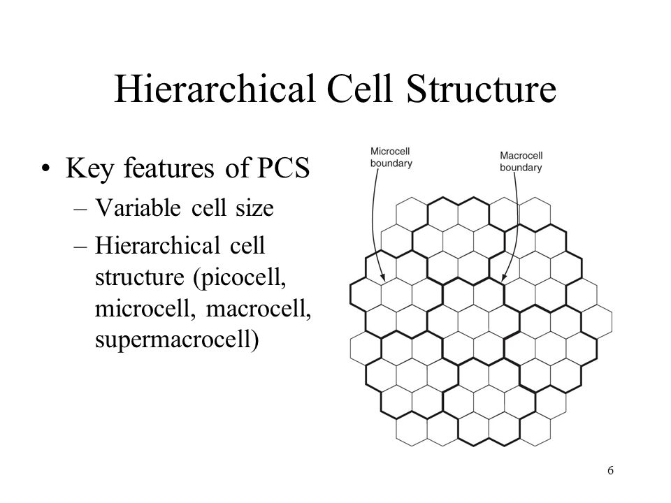 6 Hierarchical Cell Structure Key features of PCS –Variable cell size –Hierarchical cell structure (picocell, microcell, macrocell, supermacrocell)