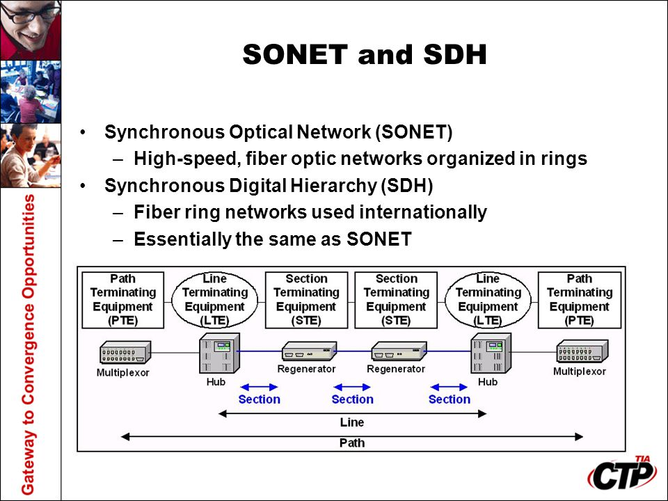 SONET and SDH Synchronous Optical Network (SONET) –High-speed, fiber optic networks organized in rings Synchronous Digital Hierarchy (SDH) –Fiber ring
