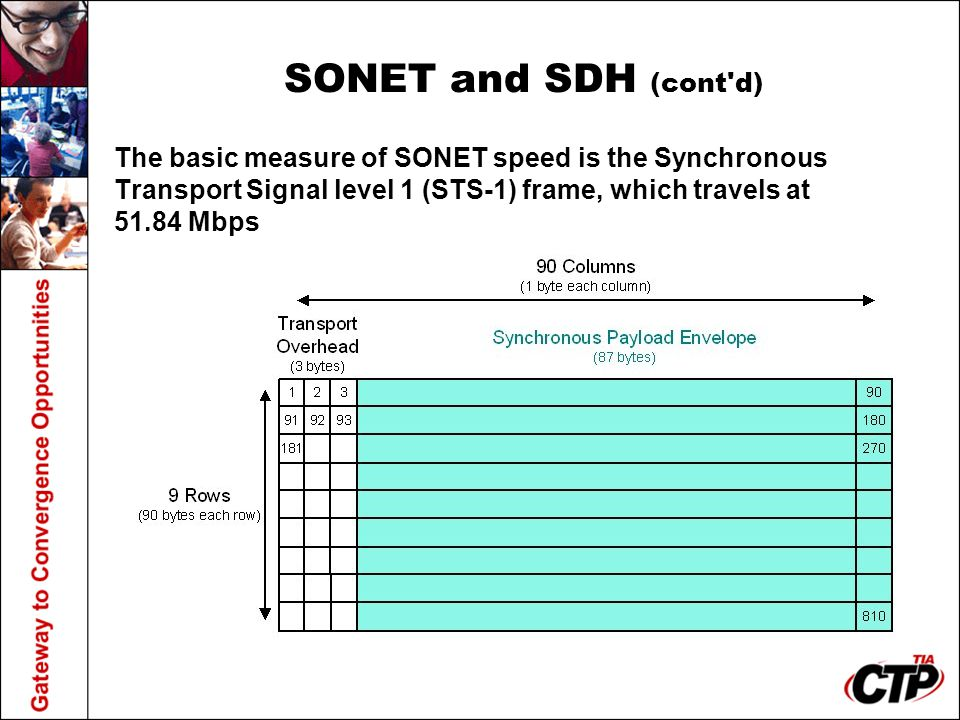 SONET and SDH (cont'd) The basic measure of SONET speed is the Synchronous Transport Signal level 1 (STS-1) frame, which travels at 51.84 Mbps