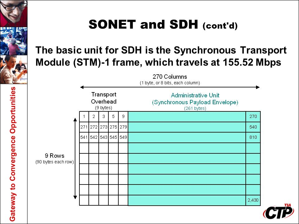 SONET and SDH (cont'd) The basic unit for SDH is the Synchronous Transport Module (STM)-1 frame, which travels at 155.52 Mbps
