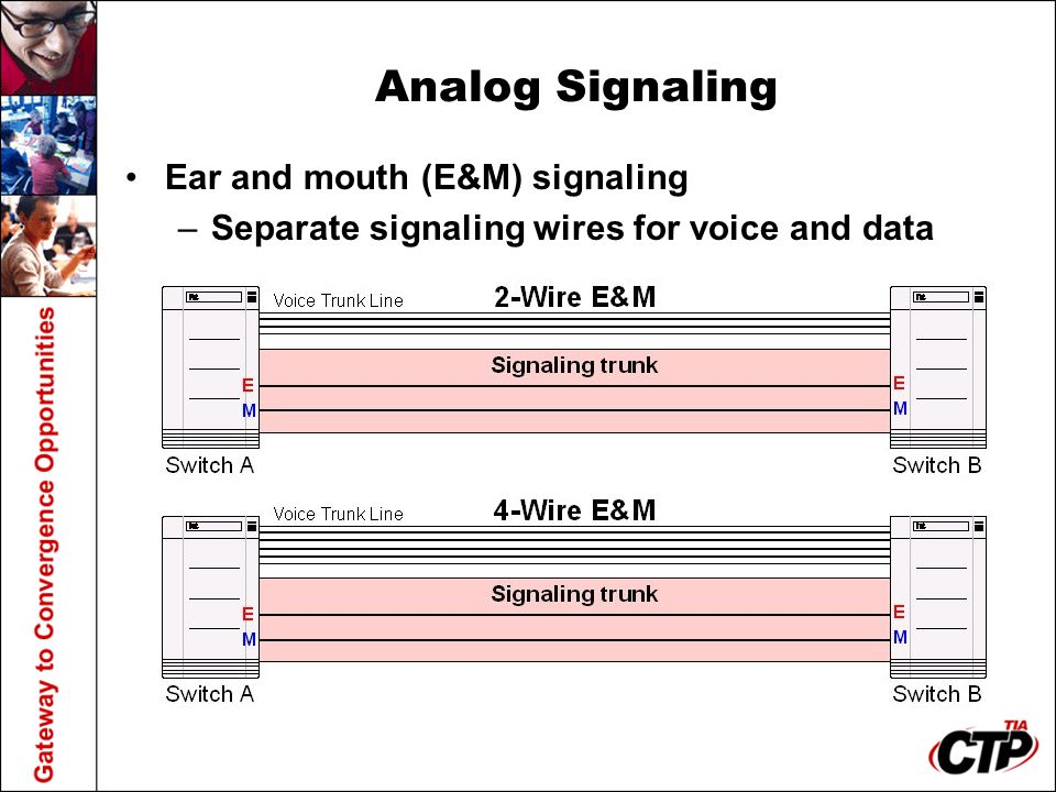 Analog Signaling Ear and mouth (E&M) signaling –Separate signaling wires for voice and data