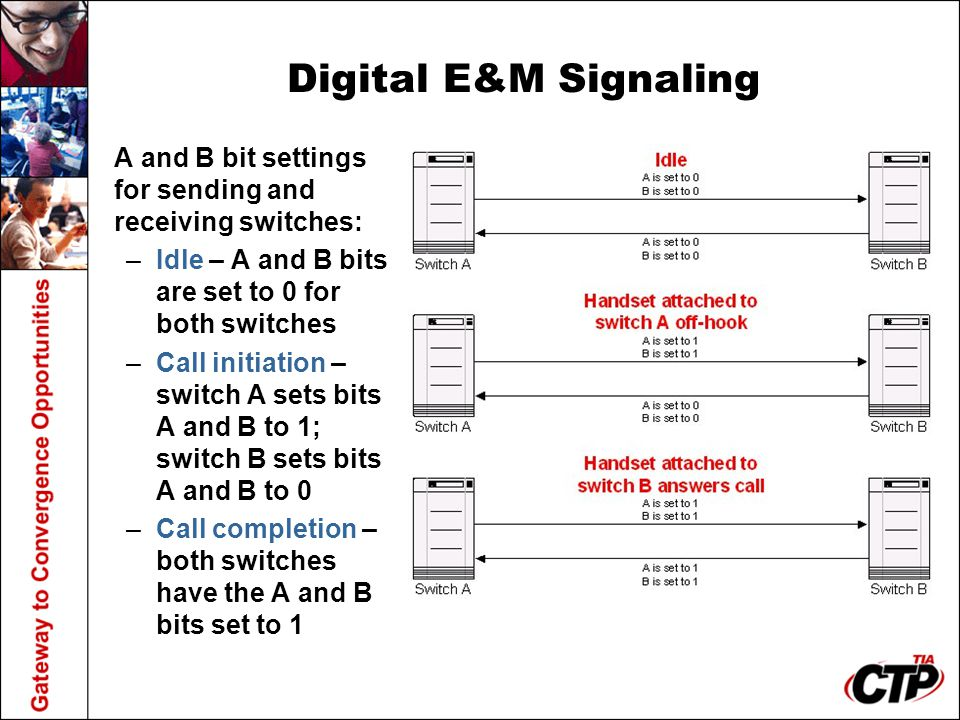 Digital E&M Signaling A and B bit settings for sending and receiving switches: –Idle – A and B bits are set to 0 for both switches –Call initiation –