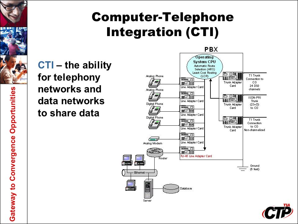 Computer-Telephone Integration (CTI) CTI – the ability for telephony networks and data networks to share data