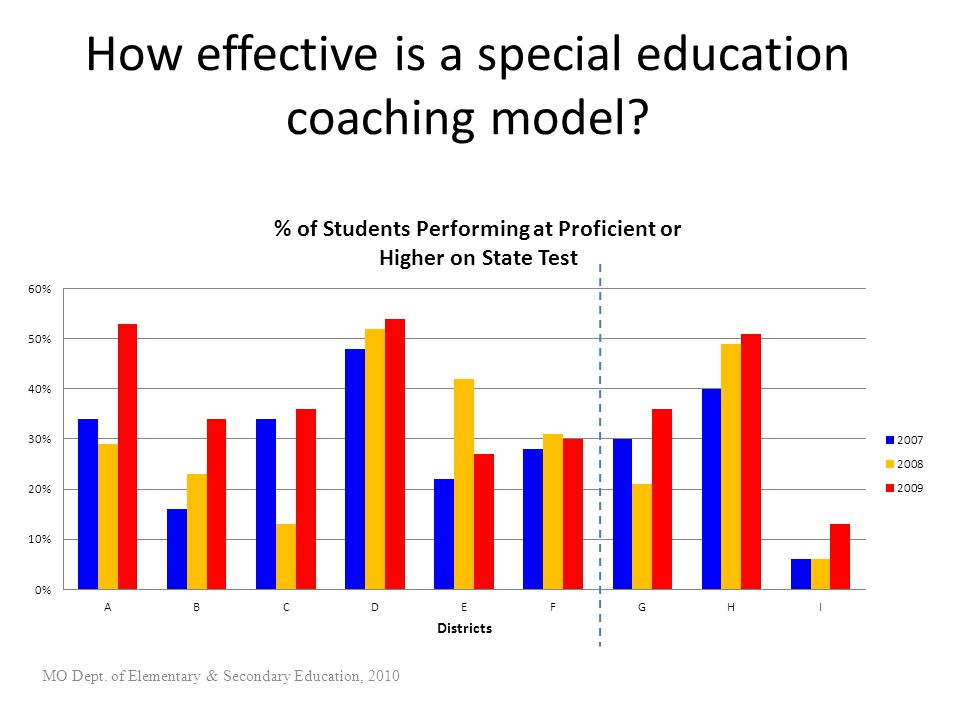 How effective is a special education coaching model? MO Dept. of Elementary & Secondary Education, 2010