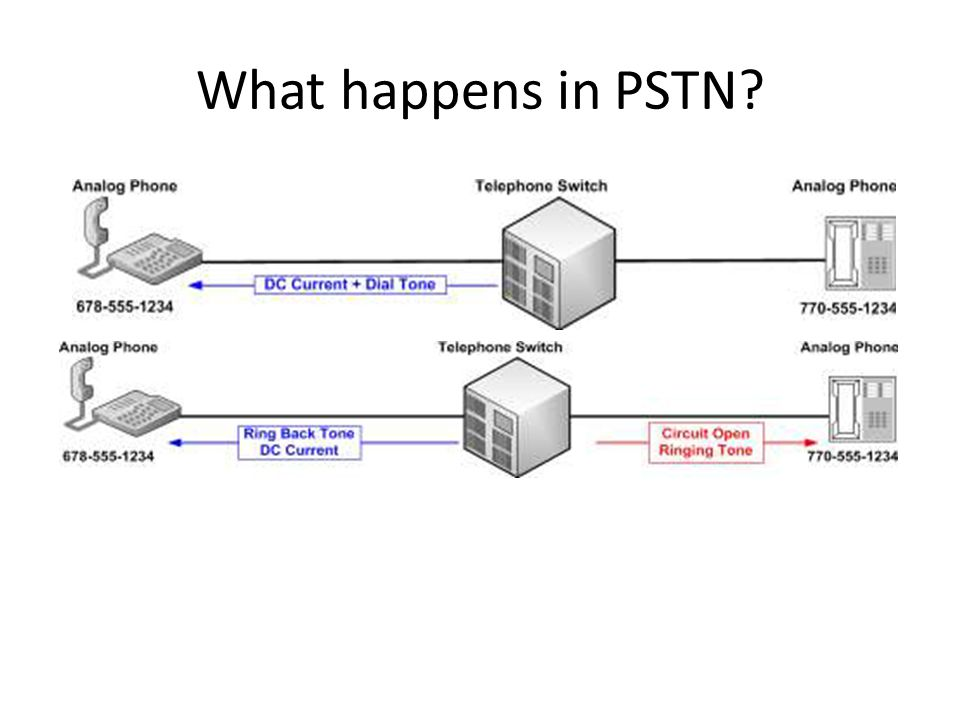 What happens in PSTN