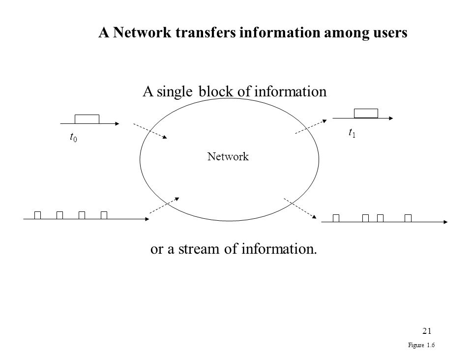 21 t0t0 t1t1 Network Figure 1.6 A Network transfers information among users A single block of information or a stream of information.